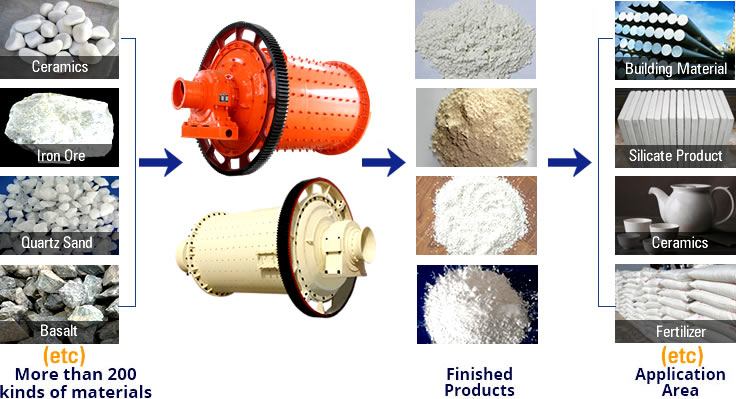 Ball mill use